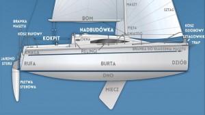 budowa jachtów poprawiony.ppt (26)